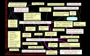 Prince 2 process model